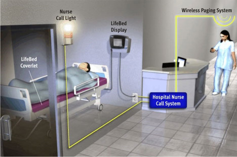 First European Bio Monitor Beds